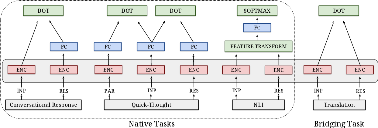Figure 1 for Learning Cross-Lingual Sentence Representations via a Multi-task Dual-Encoder Model