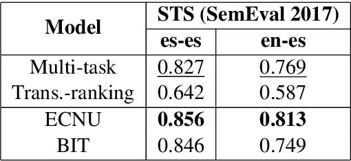 Figure 4 for Learning Cross-Lingual Sentence Representations via a Multi-task Dual-Encoder Model