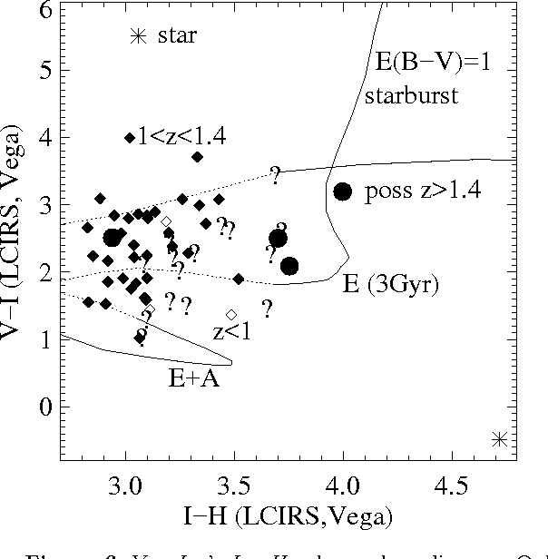 Figure 6 from The Las Campanas Infrared Survey — V  Keck