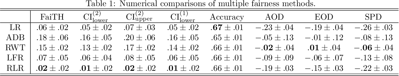 Figure 2 for Auditing ML Models for Individual Bias and Unfairness