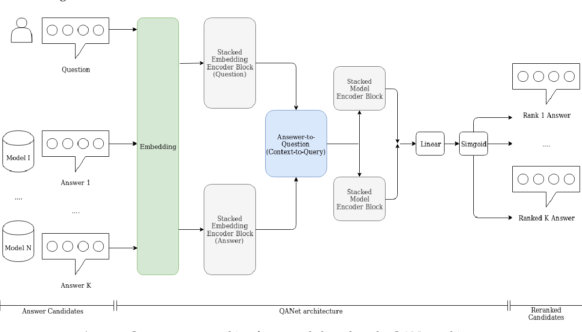 Figure 1 for Machine Reading Comprehension for Answer Re-Ranking in Customer Support Chatbots