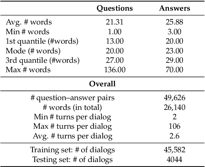 Figure 2 for Machine Reading Comprehension for Answer Re-Ranking in Customer Support Chatbots