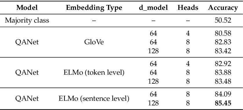 Figure 3 for Machine Reading Comprehension for Answer Re-Ranking in Customer Support Chatbots