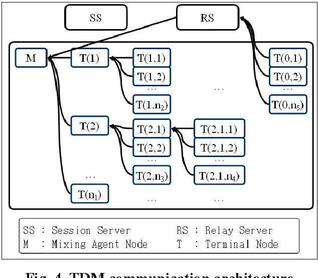 Figure 4 from The Audio Control using TDM(Tree-structural