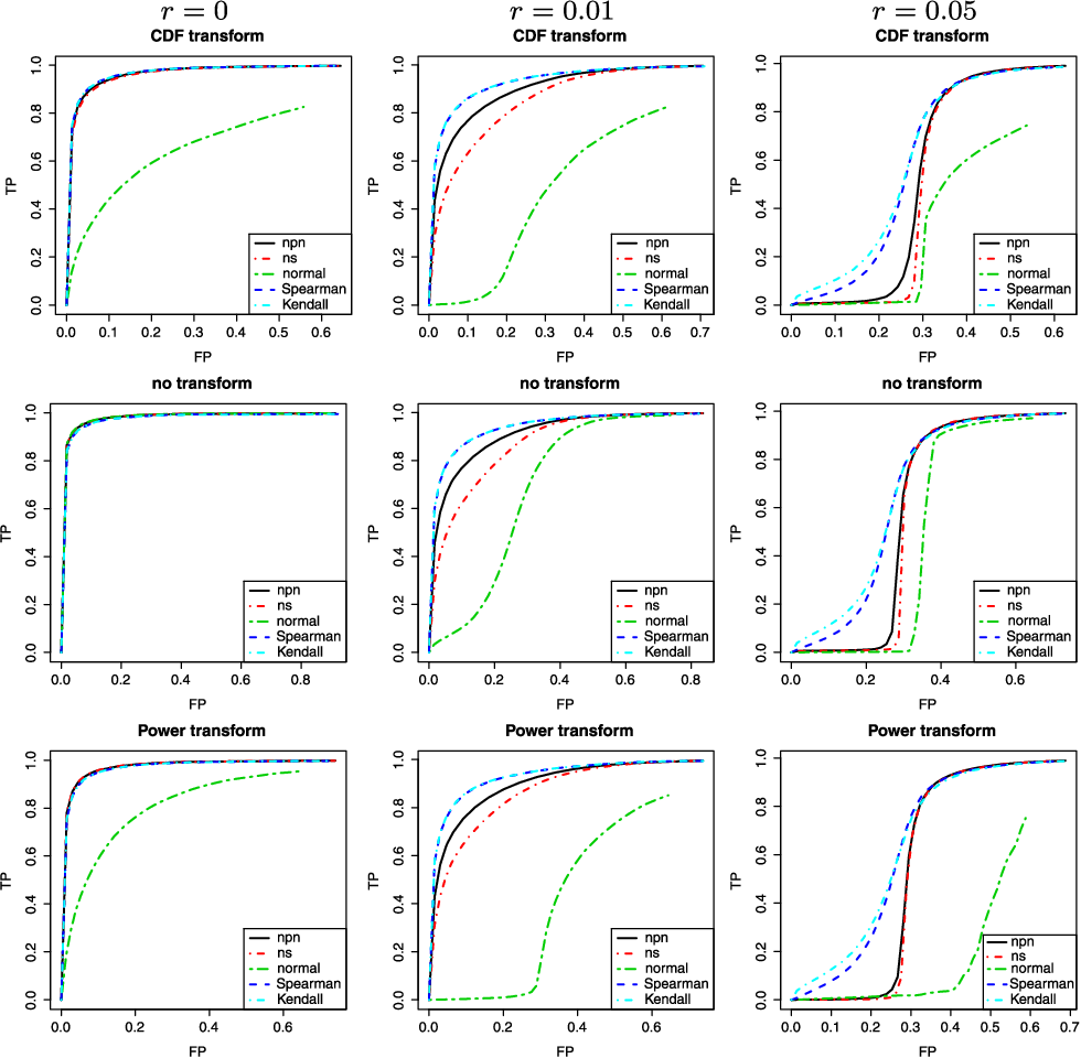 Figure 1 for High Dimensional Semiparametric Gaussian Copula Graphical Models