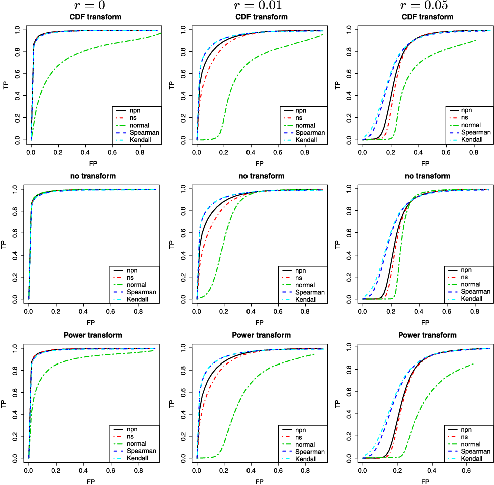 Figure 3 for High Dimensional Semiparametric Gaussian Copula Graphical Models