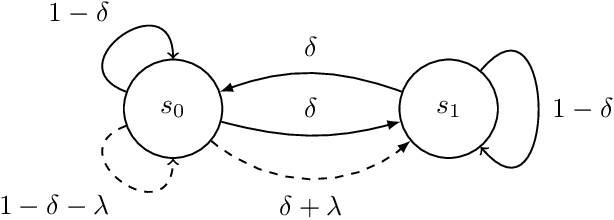 Figure 1 for No-Regret Reinforcement Learning with Heavy-Tailed Rewards