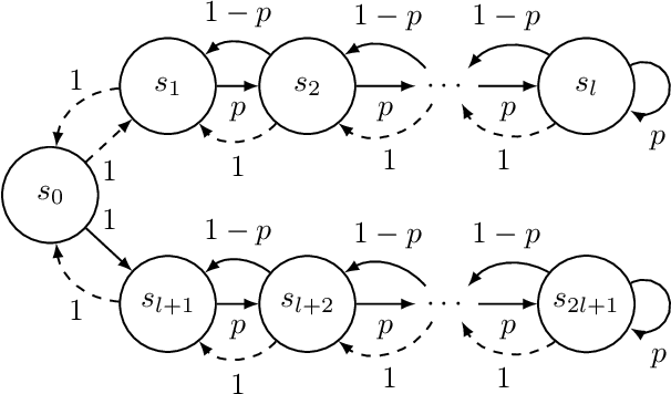 Figure 3 for No-Regret Reinforcement Learning with Heavy-Tailed Rewards