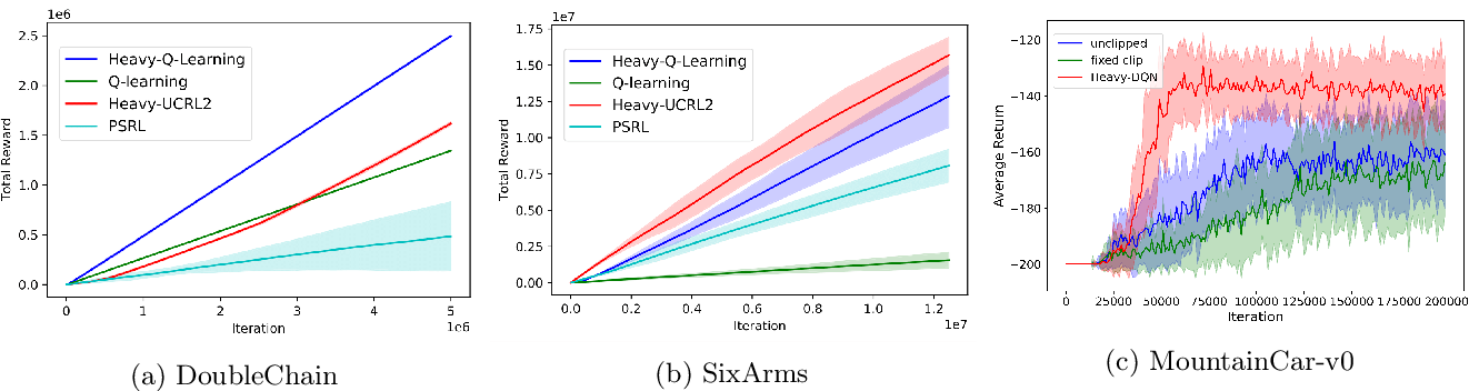 Figure 4 for No-Regret Reinforcement Learning with Heavy-Tailed Rewards