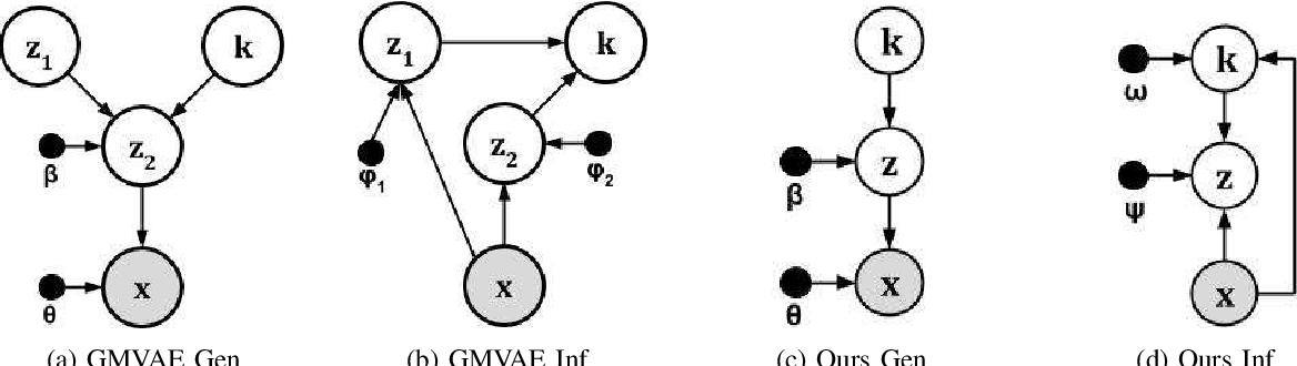 Figure 1 for Variational Clustering: Leveraging Variational Autoencoders for Image Clustering