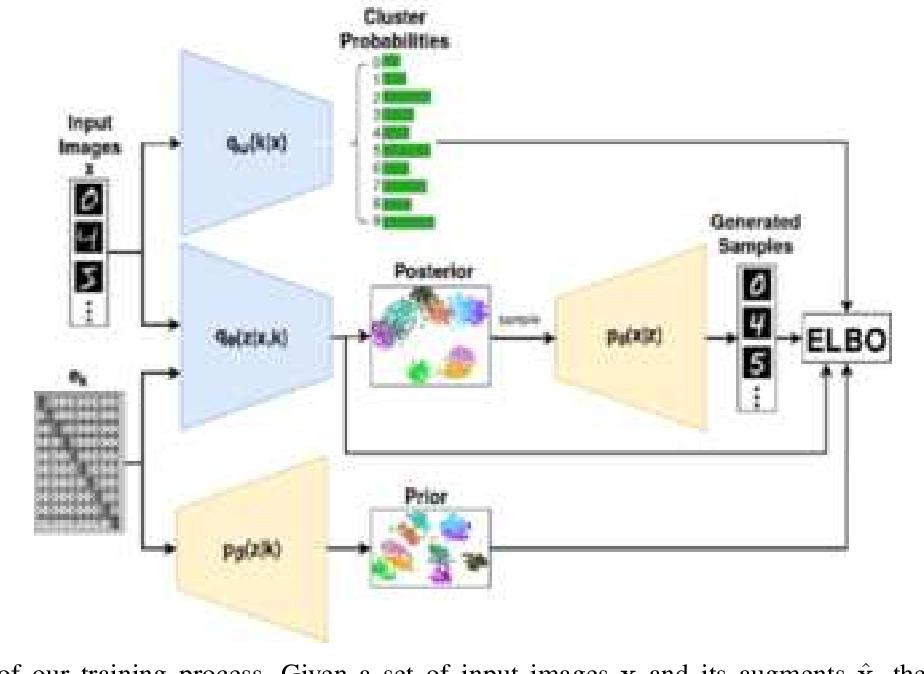 Figure 2 for Variational Clustering: Leveraging Variational Autoencoders for Image Clustering