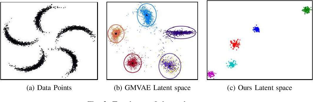 Figure 3 for Variational Clustering: Leveraging Variational Autoencoders for Image Clustering