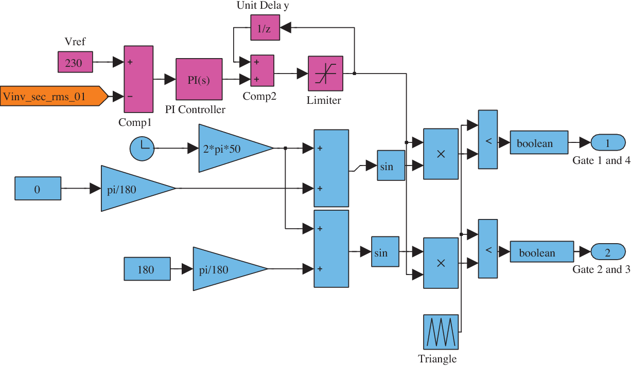 Figure 3 from Modeling and simulation of deadbeat-based PI