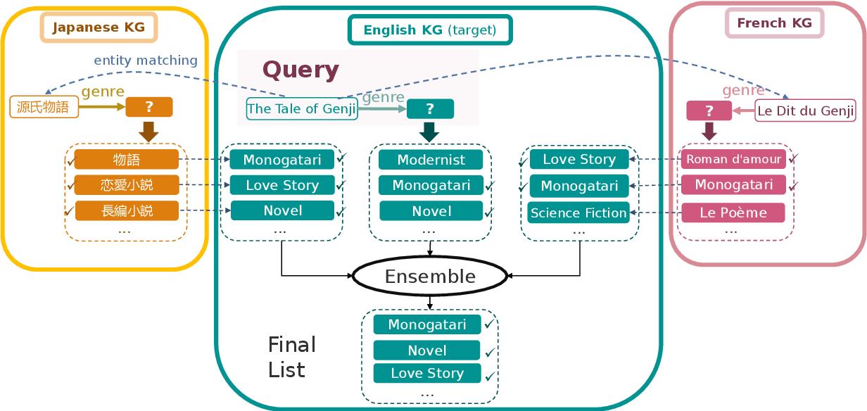 Figure 1 for Multilingual Knowledge Graph Completion via Ensemble Knowledge Transfer