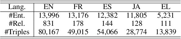 Figure 2 for Multilingual Knowledge Graph Completion via Ensemble Knowledge Transfer