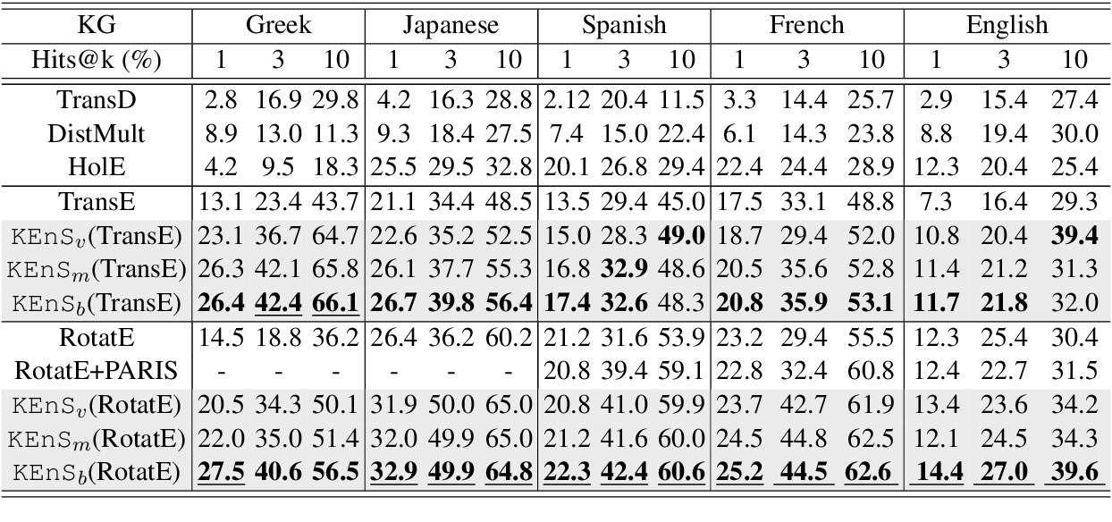 Figure 3 for Multilingual Knowledge Graph Completion via Ensemble Knowledge Transfer
