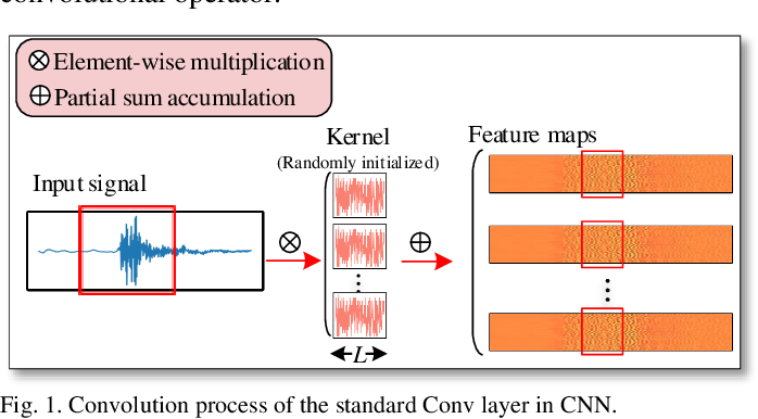 Figure 1 for WaveletKernelNet: An Interpretable Deep Neural Network for Industrial Intelligent Diagnosis