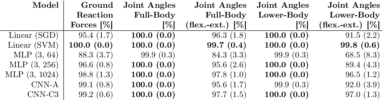 Figure 1 for What is Unique in Individual Gait Patterns? Understanding and Interpreting Deep Learning in Gait Analysis