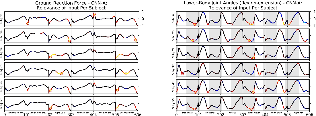 Figure 2 for What is Unique in Individual Gait Patterns? Understanding and Interpreting Deep Learning in Gait Analysis