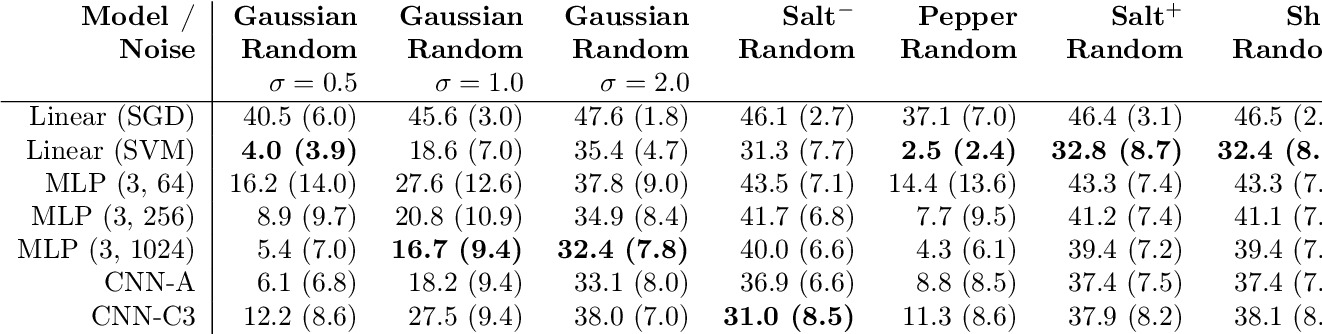 Figure 3 for What is Unique in Individual Gait Patterns? Understanding and Interpreting Deep Learning in Gait Analysis