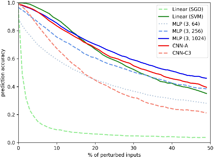 Figure 4 for What is Unique in Individual Gait Patterns? Understanding and Interpreting Deep Learning in Gait Analysis