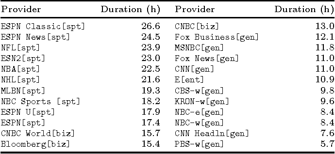 Figure 4 for Says who? Automatic Text-Based Content Analysis of Television News