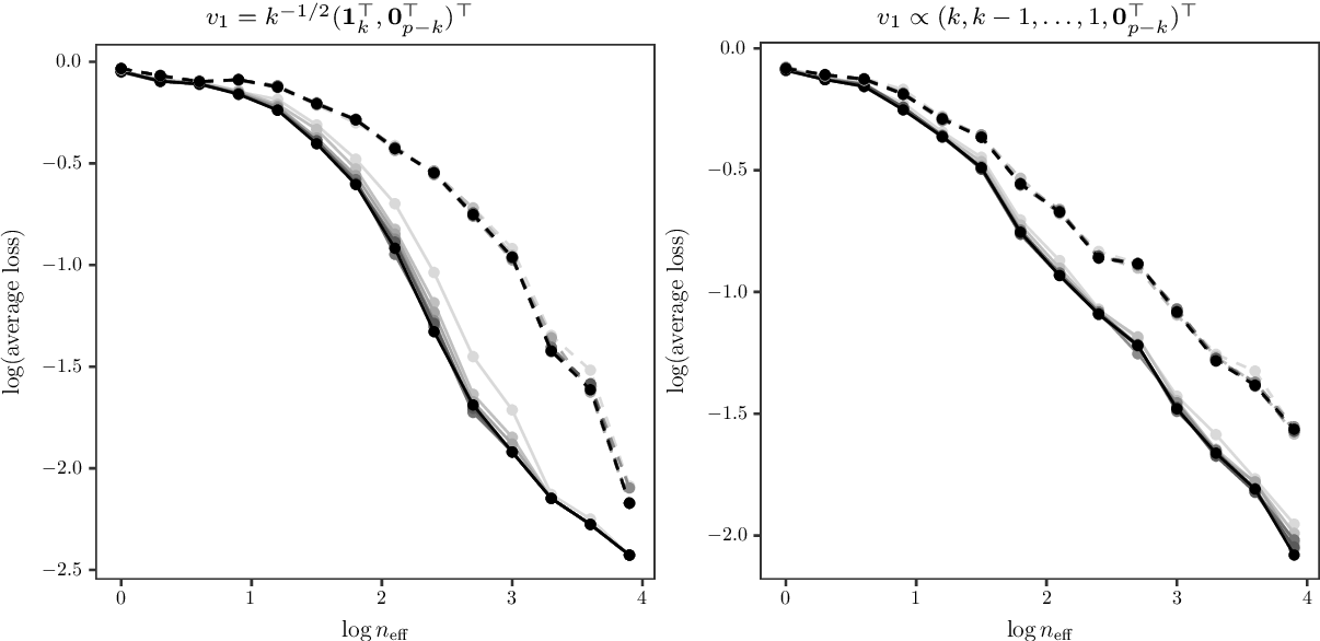 Figure 4 for Sparse principal component analysis via random projections