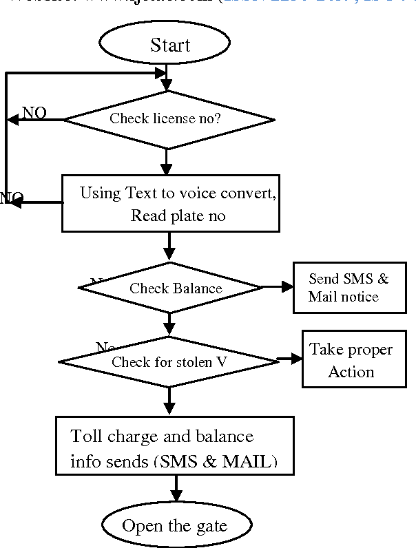 PDF] Image Processing Based Automatic Toll Booth in Indian