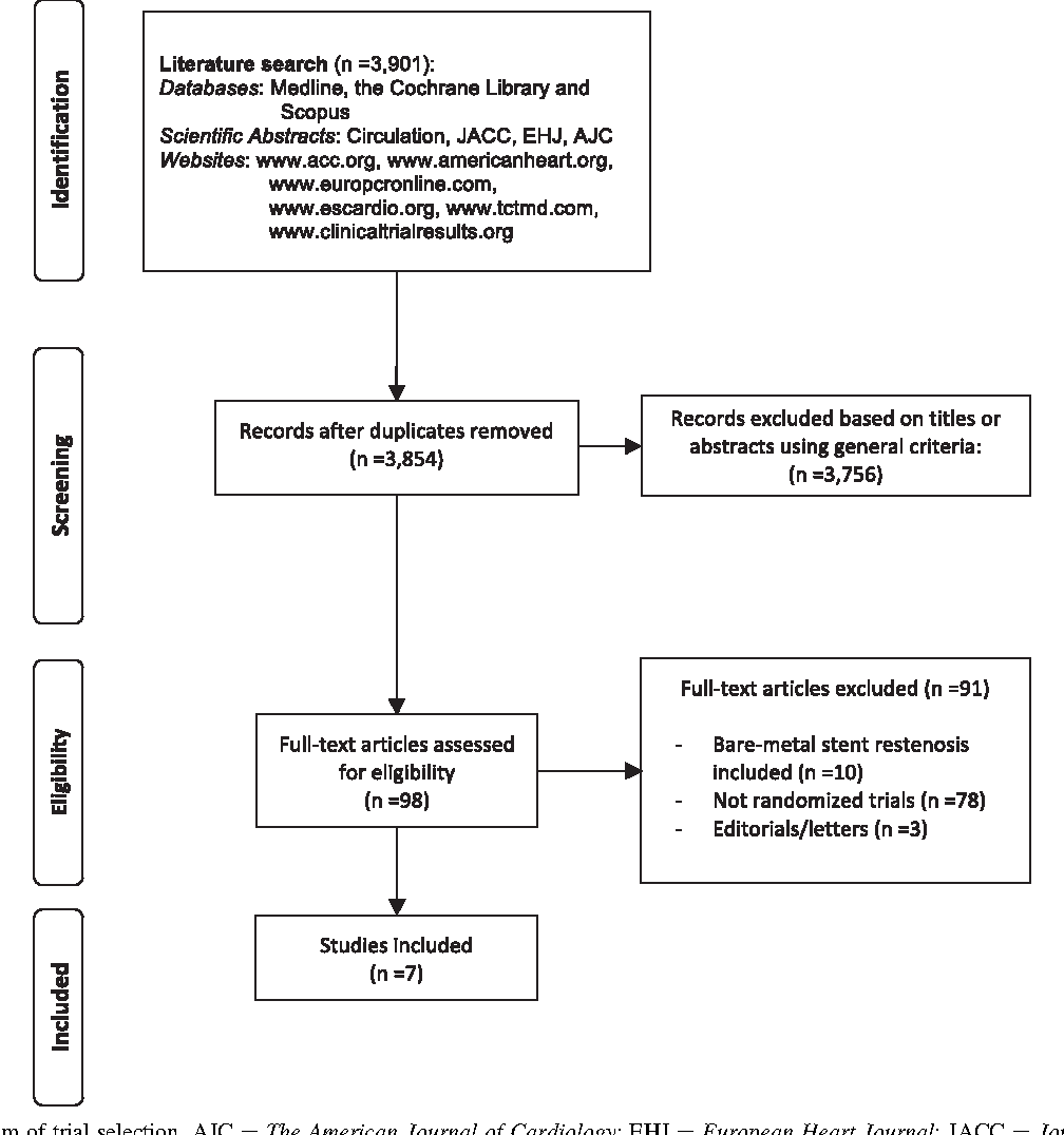Meta-analysis of randomized trials comparing the effectiveness of
