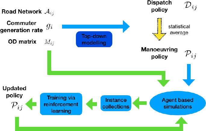 Figure 2 for Optimising Stochastic Routing for Taxi Fleets with Model Enhanced Reinforcement Learning