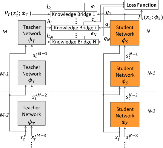 Figure 1 for BridgeNets: Student-Teacher Transfer Learning Based on Recursive Neural Networks and its Application to Distant Speech Recognition