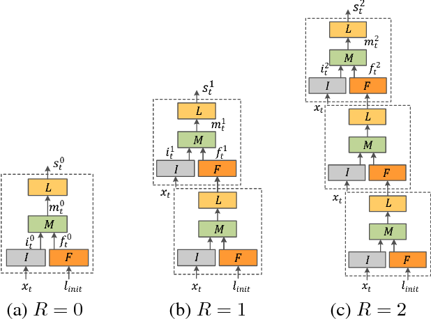 Figure 3 for BridgeNets: Student-Teacher Transfer Learning Based on Recursive Neural Networks and its Application to Distant Speech Recognition