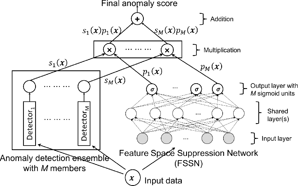Figure 1 for GLAD: GLocalized Anomaly Detection via Active Feature Space Suppression