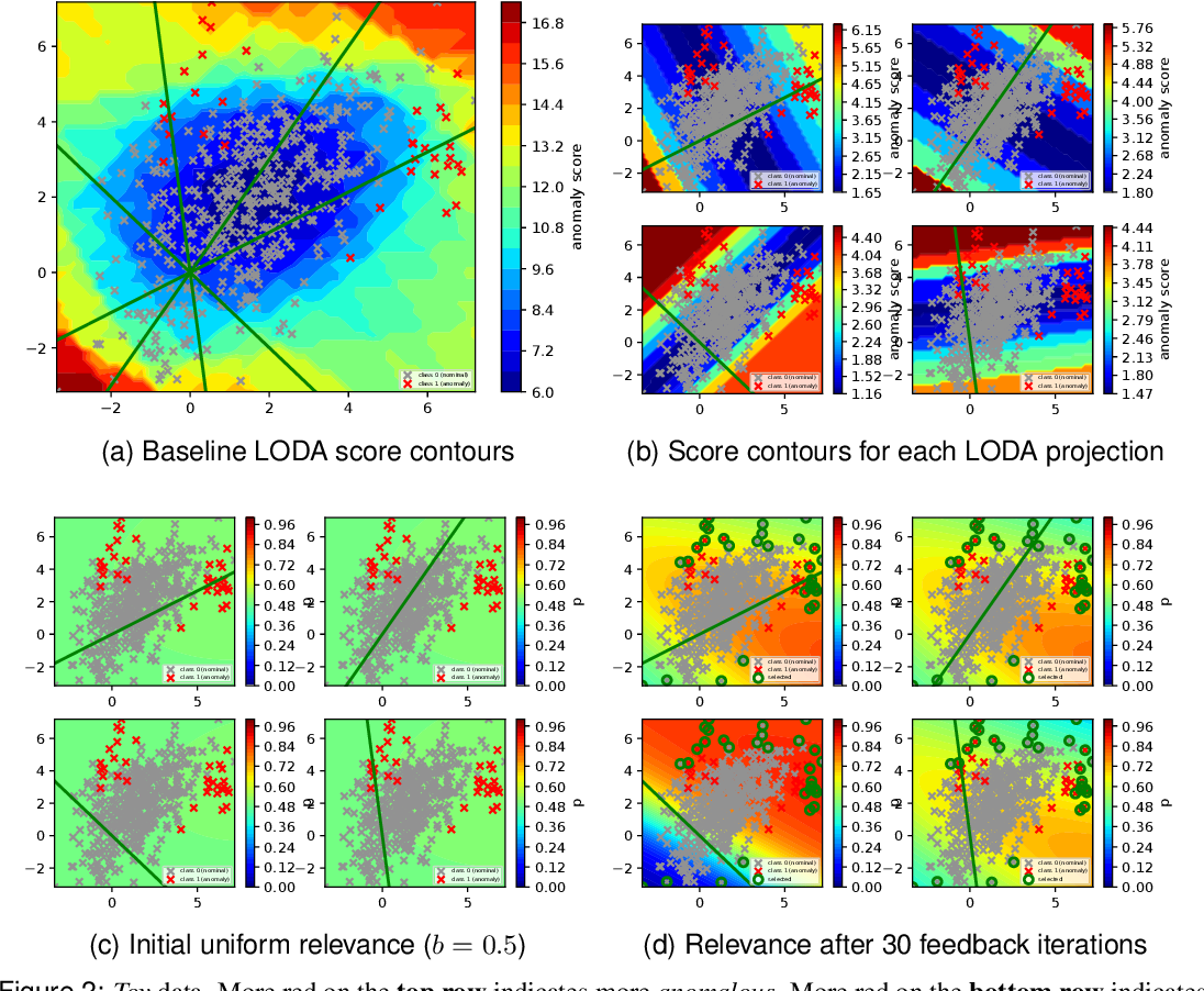 Figure 2 for GLAD: GLocalized Anomaly Detection via Active Feature Space Suppression