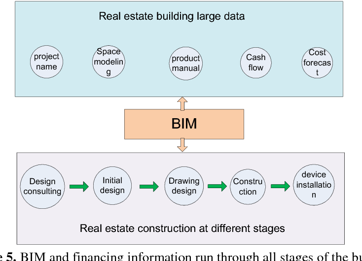 Research on BIM Technology ' s Financing and Realization of Real