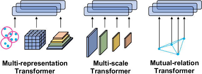 Figure 1 for M3DeTR: Multi-representation, Multi-scale, Mutual-relation 3D Object Detection with Transformers