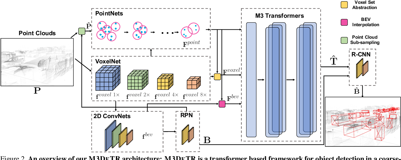 Figure 3 for M3DeTR: Multi-representation, Multi-scale, Mutual-relation 3D Object Detection with Transformers
