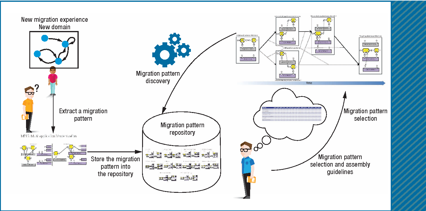 Figure 6 from Microservices Architecture Enables DevOps: Migration