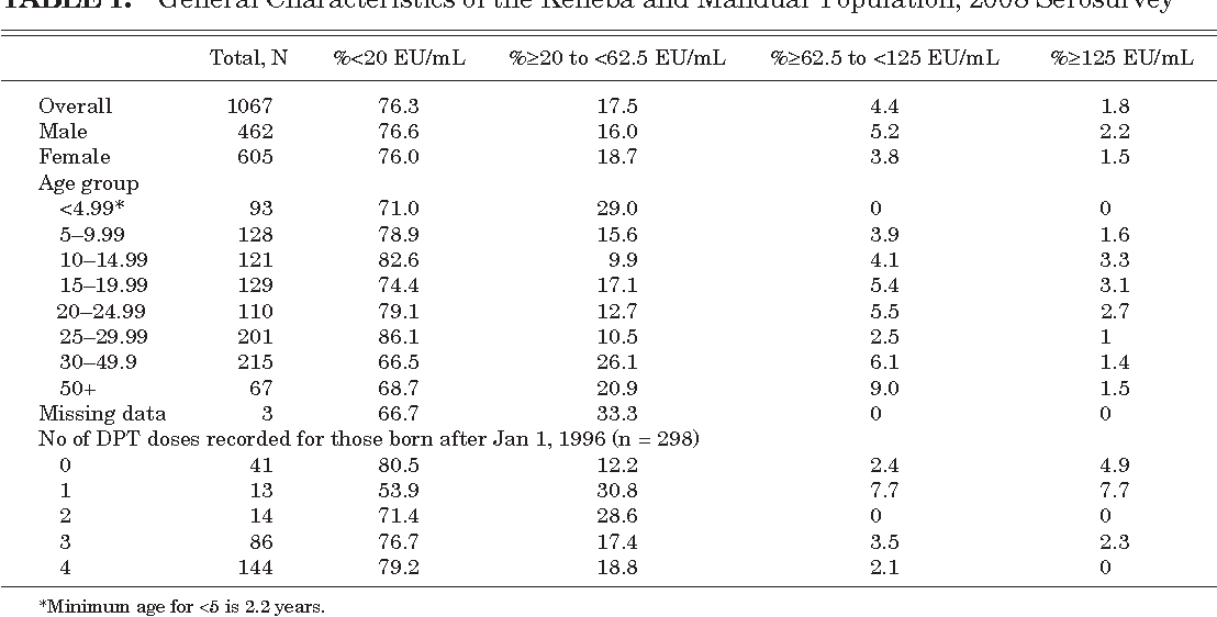 TABLE 1. General Characteristics of the Keneba and Manduar Population, 2008 Serosurvey