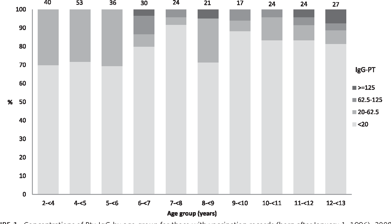 FIGURE 1. Concentrations of Ptx IgG by age group for those with vaccination records (born after January 1, 1996), 2008 serosurvey in Keneba and Manduar, Kiang West Region, The Gambia. Numbers on top of bars Total number sampled by age group.