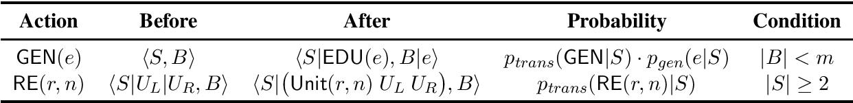 Figure 2 for Neural Generative Rhetorical Structure Parsing