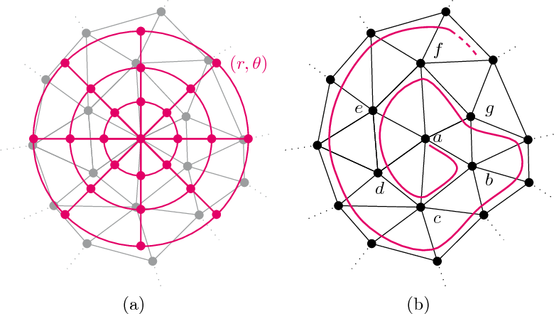 Figure 1 for A Simple Approach to Intrinsic Correspondence Learning on Unstructured 3D Meshes