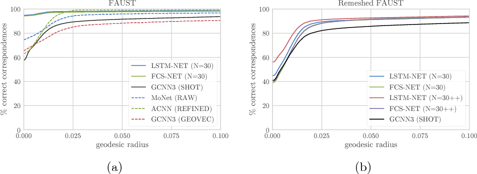 Figure 3 for A Simple Approach to Intrinsic Correspondence Learning on Unstructured 3D Meshes