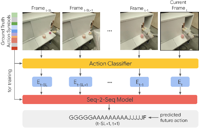 Figure 3 for Modeling Long-horizon Tasks as Sequential Interaction Landscapes