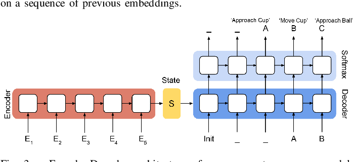Figure 4 for Modeling Long-horizon Tasks as Sequential Interaction Landscapes