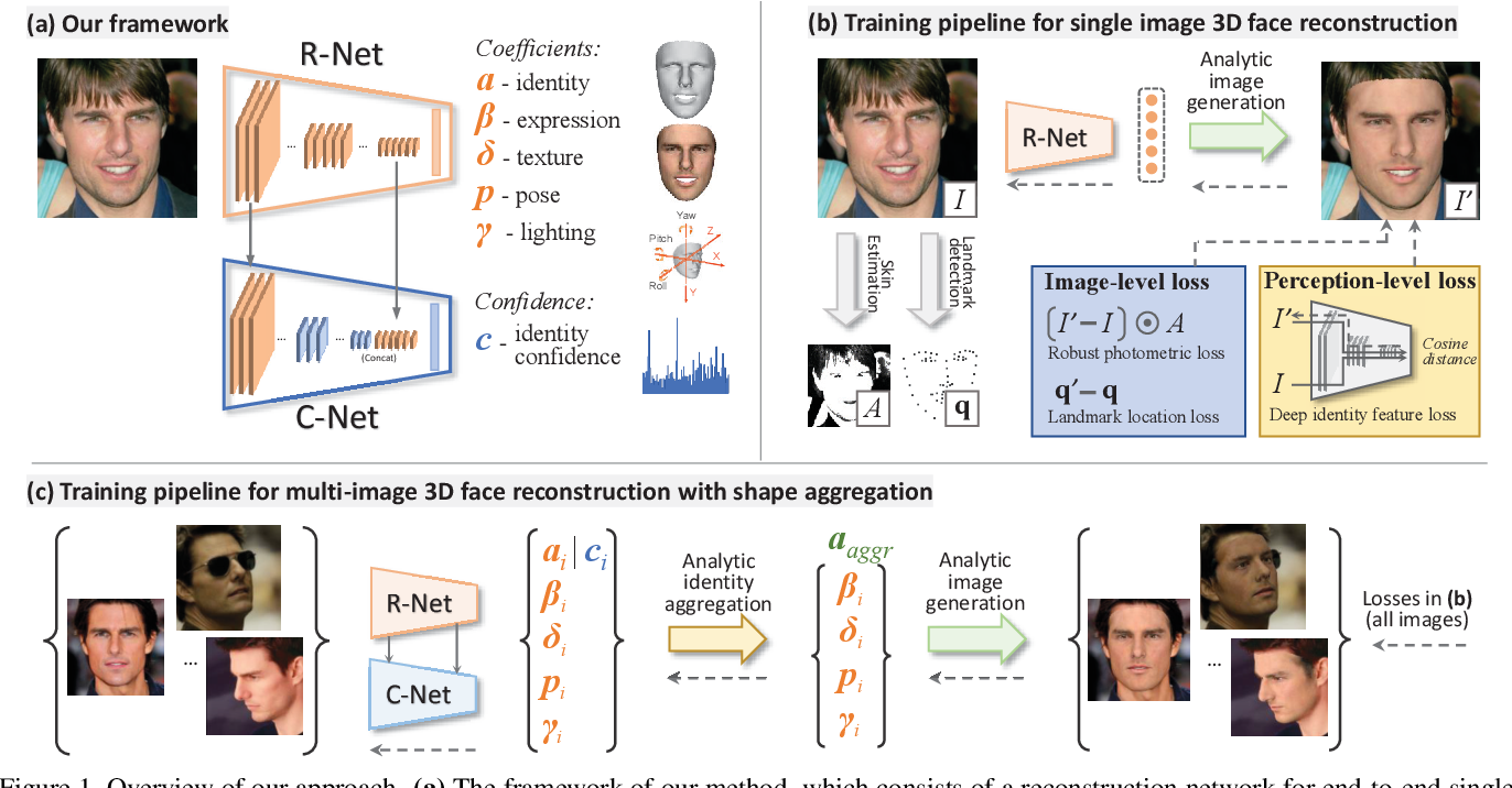 Figure 1 for Accurate 3D Face Reconstruction with Weakly-Supervised Learning: From Single Image to Image Set