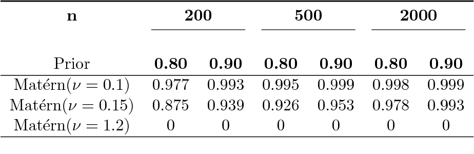 Figure 1 for Frequentist coverage and sup-norm convergence rate in Gaussian process regression