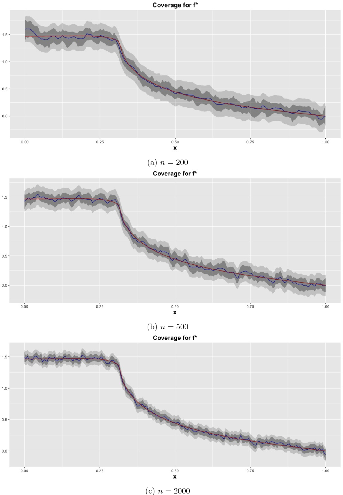 Figure 2 for Frequentist coverage and sup-norm convergence rate in Gaussian process regression