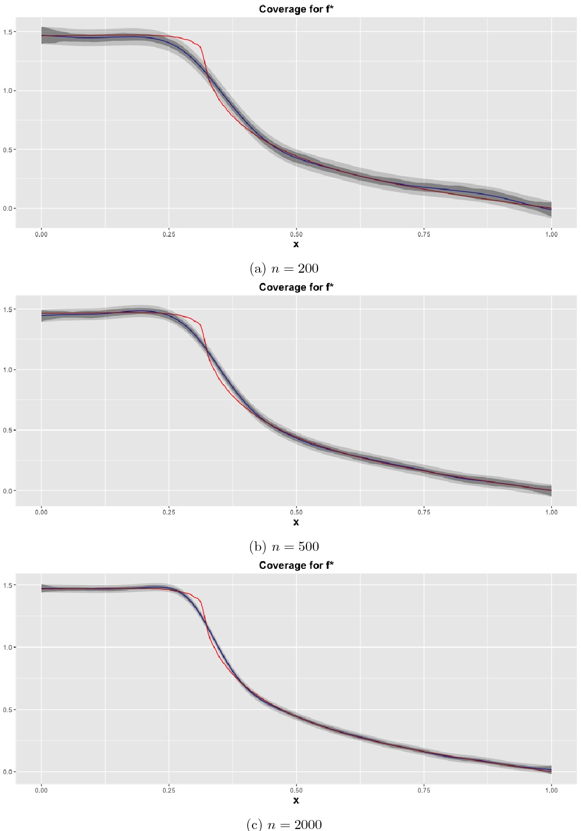 Figure 3 for Frequentist coverage and sup-norm convergence rate in Gaussian process regression