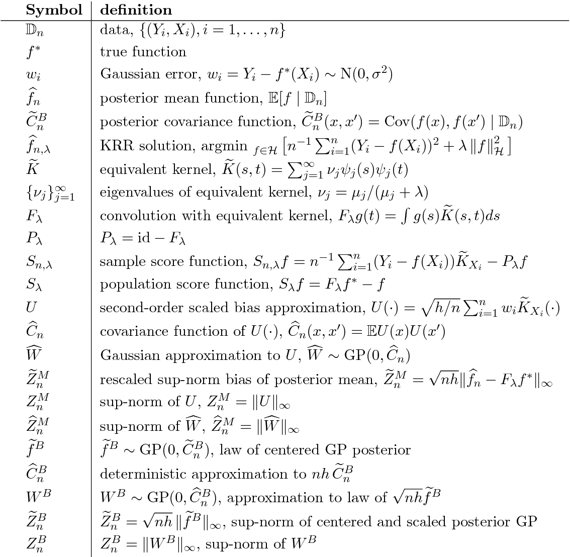 Figure 4 for Frequentist coverage and sup-norm convergence rate in Gaussian process regression